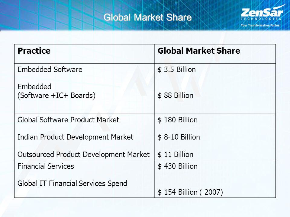 Global Market Share PracticeGlobal Market Share Embedded Software Embedded (Software +IC+ Boards) $ 3.5 Billion $ 88 Billion Global Software Product M