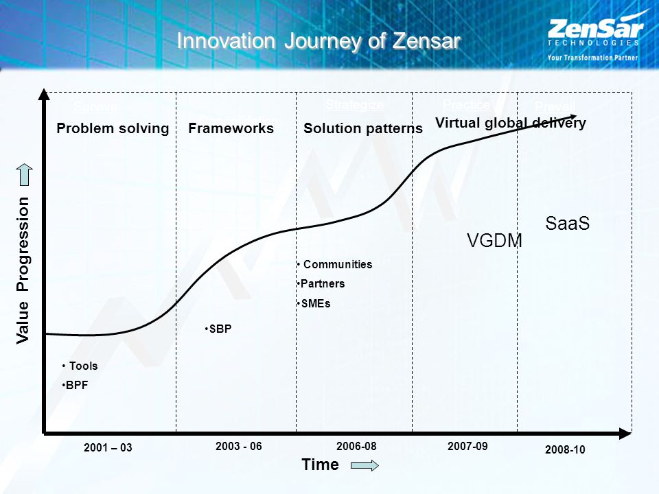 Innovation Journey of Zensar Survive Strategize Consolidation Practice Prevail 2001 – 03 2003 - 062006-082007-09 Value Progression Time Tools BPF SBP Communities Partners SMEs Problem solvingFrameworksSolution patterns Virtual global delivery VGDM SaaS 2008-10
