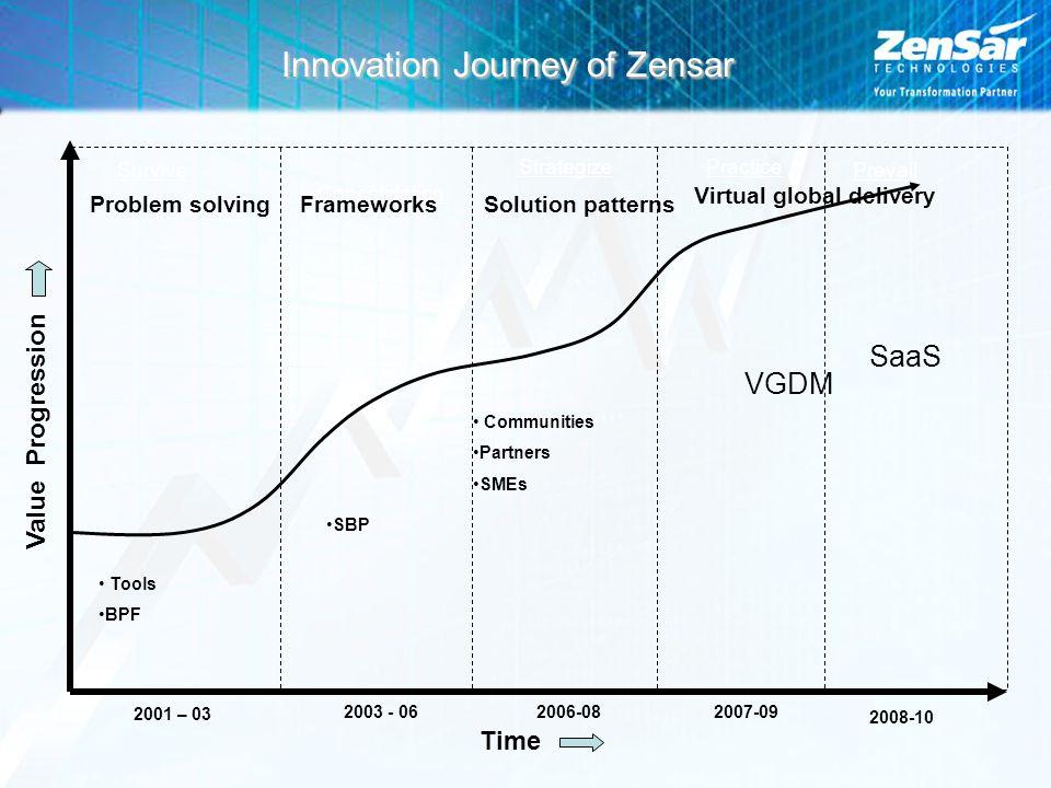 Innovation Journey of Zensar Survive Strategize Consolidation Practice Prevail 2001 – 03 2003 - 062006-082007-09 Value Progression Time Tools BPF SBP