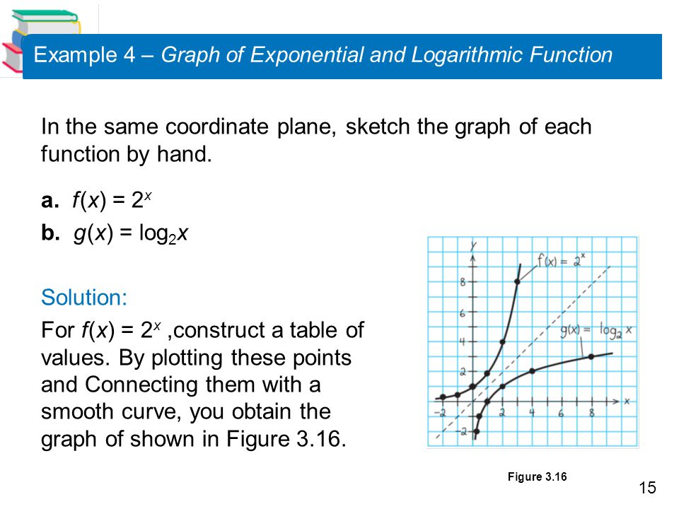 15 Example 4 – Graph of Exponential and Logarithmic Function In the same coordinate plane, sketch the graph of each function by hand. a. f (x) = 2 x b