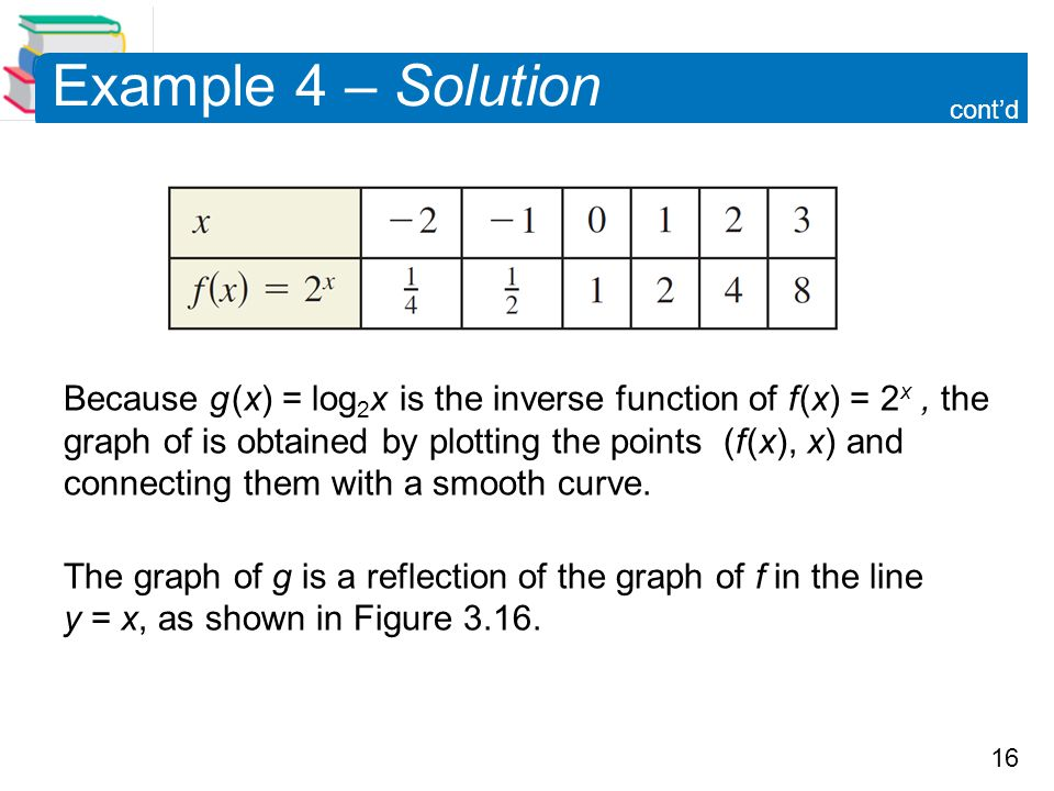 16 Example 4 – Solution Because g (x) = log 2 x is the inverse function of f (x) = 2 x, the graph of is obtained by plotting the points (f (x), x) and