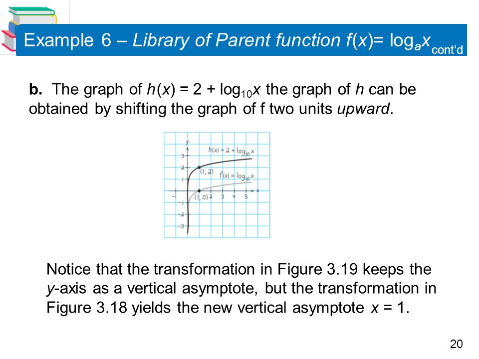 20 Example 6 – Library of Parent function f (x)= log a x b. The graph of h (x) = 2 + log 10 x the graph of h can be obtained by shifting the graph of