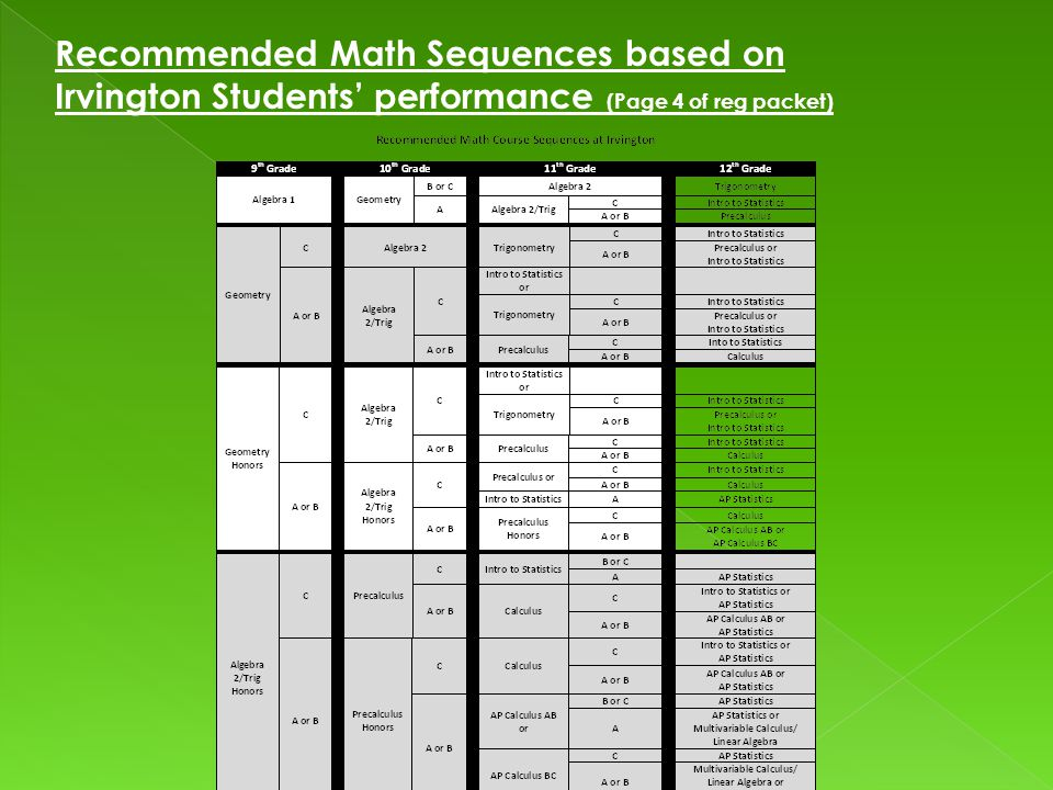 Recommended Math Sequences based on Irvington Students' performance (Page 4 of reg packet)