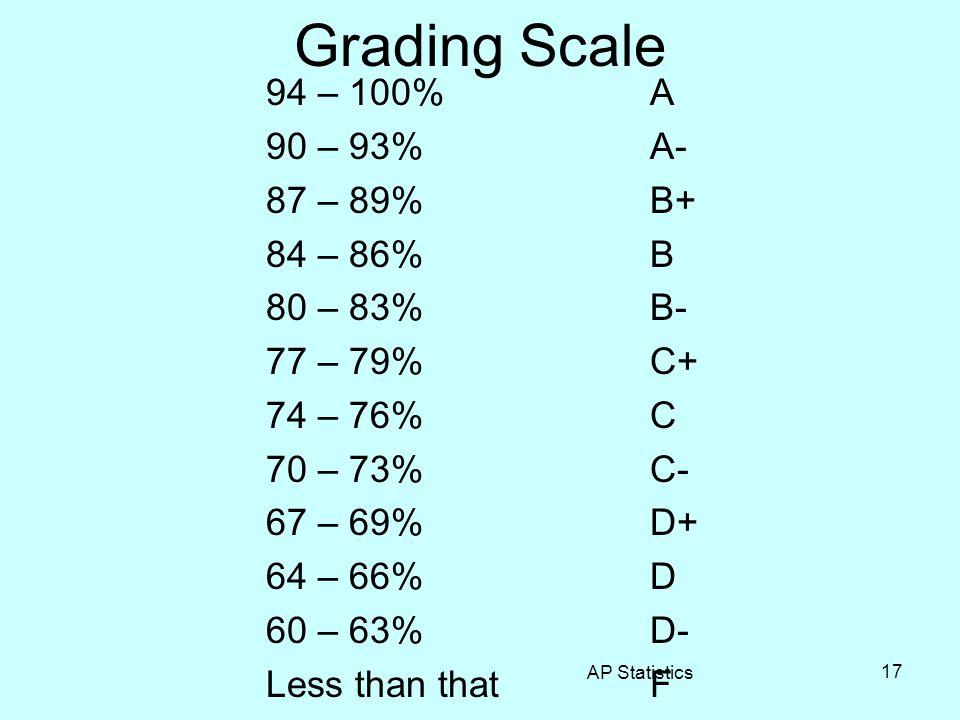 Grading Scale 94 – 100%A 90 – 93%A- 87 – 89%B+ 84 – 86%B 80 – 83%B- 77 – 79%C+ 74 – 76%C 70 – 73%C- 67 – 69%D+ 64 – 66%D 60 – 63%D- Less than thatF AP
