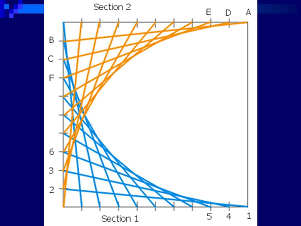 Example 1: Graph the functions y = sin x and y = x on your calculator.