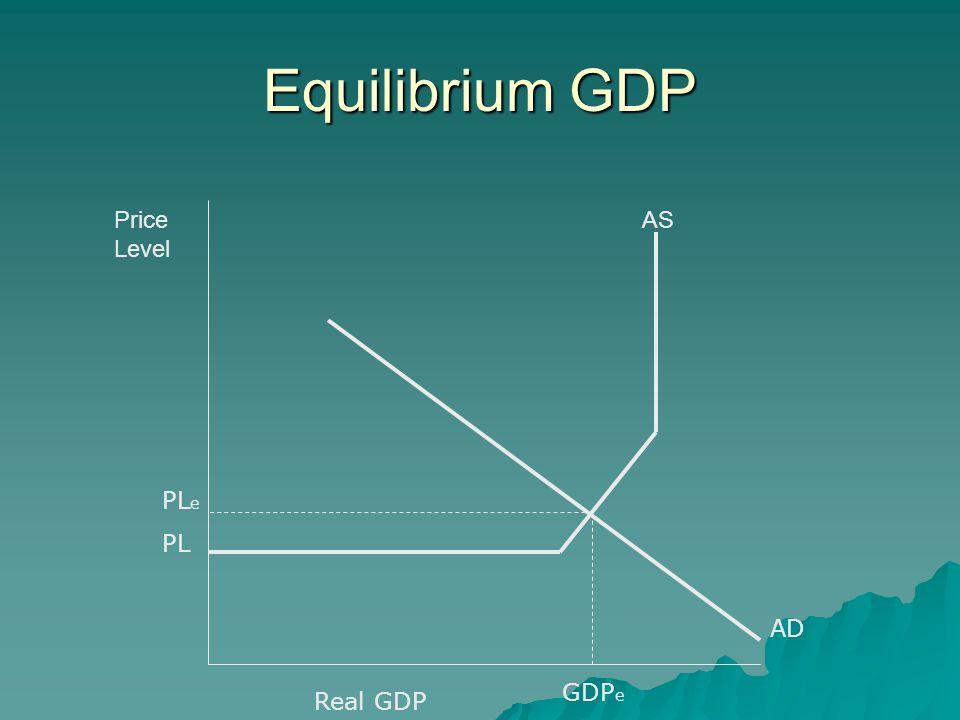 Equilibrium GDP ASPrice Level PL e PL Real GDP AD GDP e
