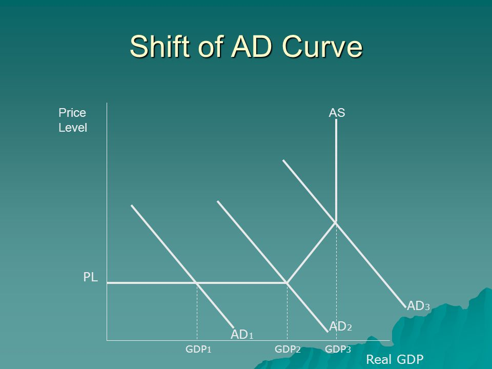Shift of AD Curve ASPrice Level PL AD 1 AD 2 Real GDP GDP 1 GDP 2 AD 3 GDP 3