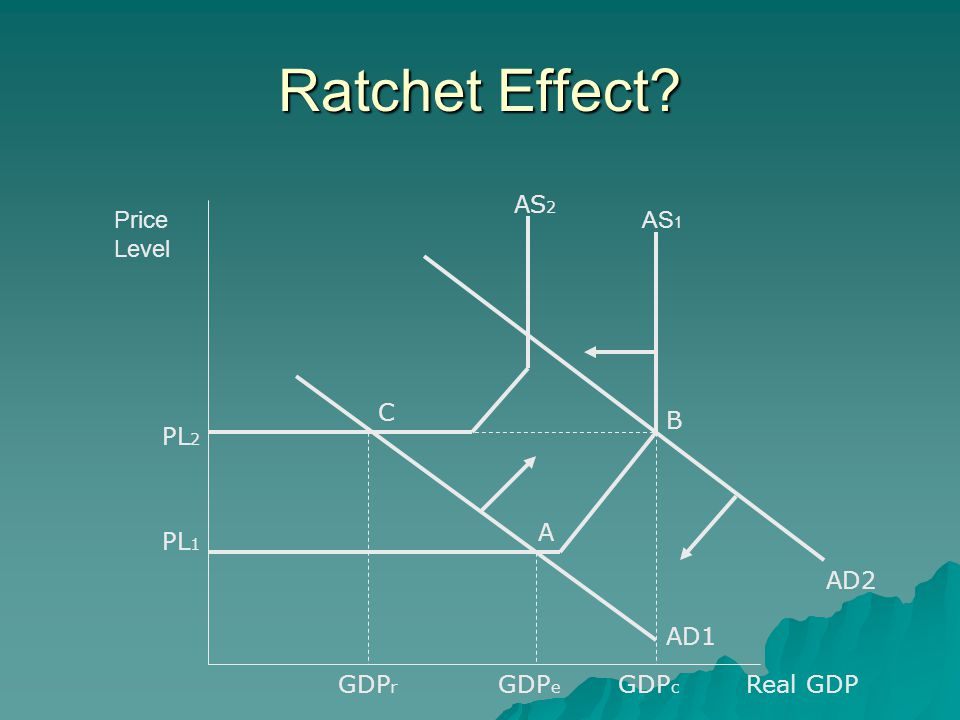 Ratchet Effect? AS 1 Price Level PL 1 AD1 GDP e Real GDP AD2 PL 2 AS 2 GDP c A B C GDP r