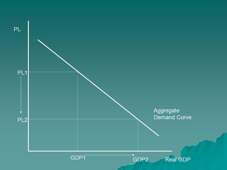 PL Real GDP Aggregate Demand Curve PL1 GDP1 PL2 GDP2