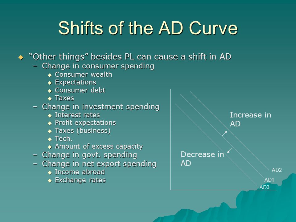 Shifts of the AD Curve  Other things besides PL can cause a shift in AD –Change in consumer spending  Consumer wealth  Expectations  Consumer debt  Taxes –Change in investment spending  Interest rates  Profit expectations  Taxes (business)  Tech.