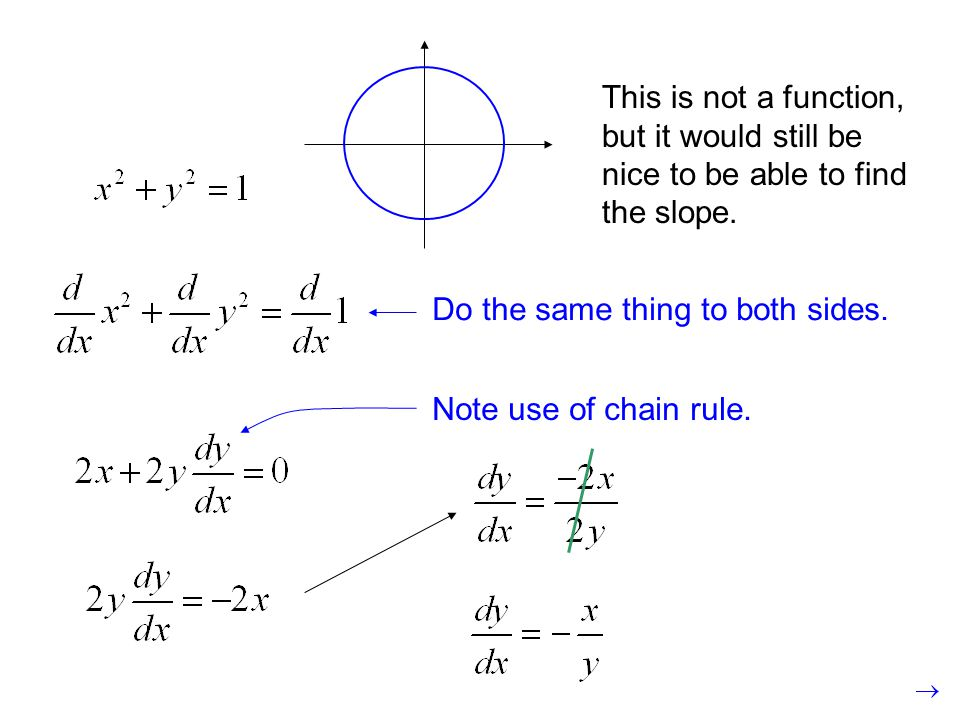 This is not a function, but it would still be nice to be able to find the slope.