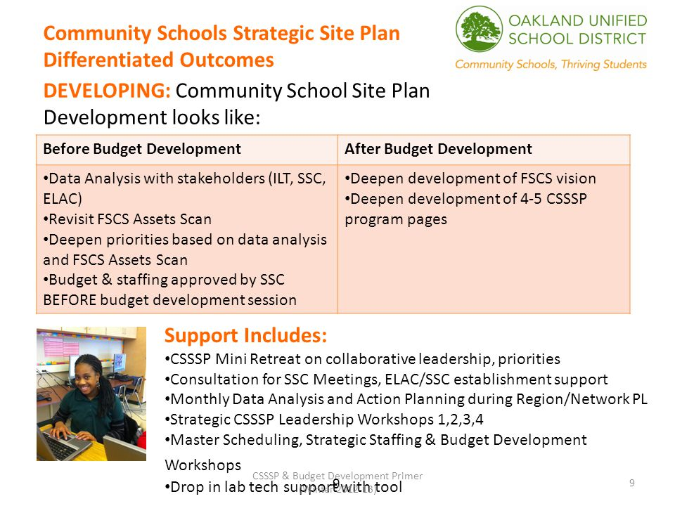 DEVELOPING: Community School Site Plan Development looks like: 9 Community Schools Strategic Site Plan Differentiated Outcomes Before Budget DevelopmentAfter Budget Development Data Analysis with stakeholders (ILT, SSC, ELAC) Revisit FSCS Assets Scan Deepen priorities based on data analysis and FSCS Assets Scan Budget & staffing approved by SSC BEFORE budget development session Deepen development of FSCS vision Deepen development of 4-5 CSSSP program pages Support Includes: CSSSP Mini Retreat on collaborative leadership, priorities Consultation for SSC Meetings, ELAC/SSC establishment support Monthly Data Analysis and Action Planning during Region/Network PL Strategic CSSSP Leadership Workshops 1,2,3,4 Master Scheduling, Strategic Staffing & Budget Development Workshops Drop in lab tech support with tool 9 CSSSP & Budget Development Primer (Winter 2012-13)