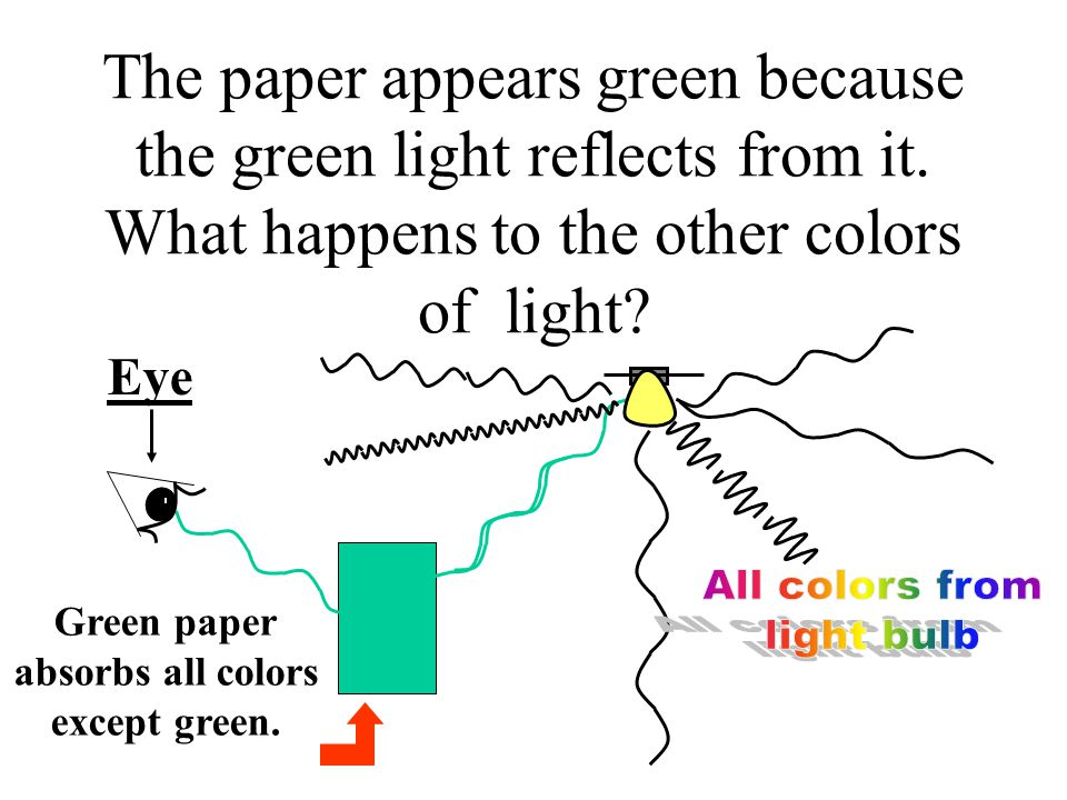 Now we will connect some of these ideas together. Can you explain why a green sheet of paper looks green? The starting point for your explanation shou
