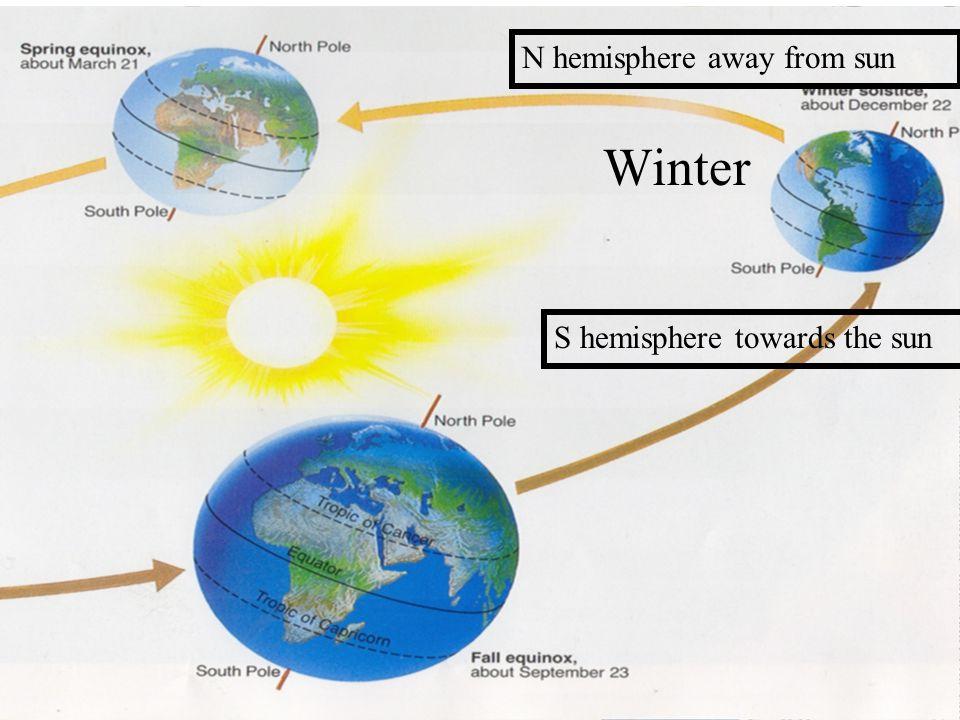 Winter N hemisphere away from sun S hemisphere towards the sun