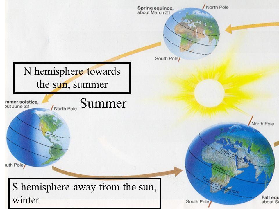 Summer N hemisphere towards the sun, summer S hemisphere away from the sun, winter
