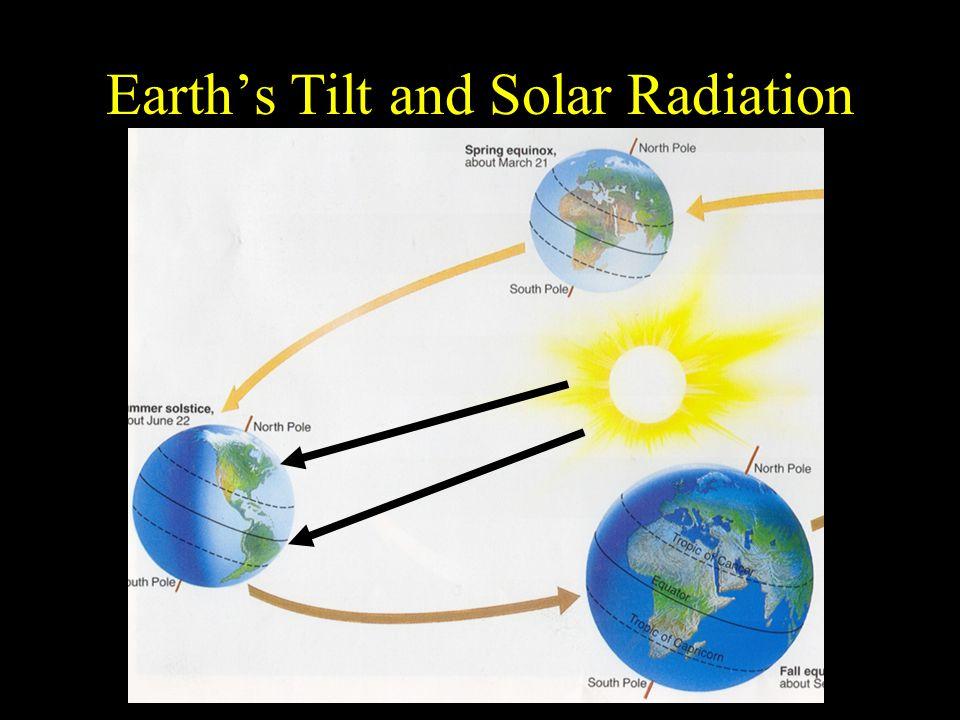 Earth's Tilt and Solar Radiation
