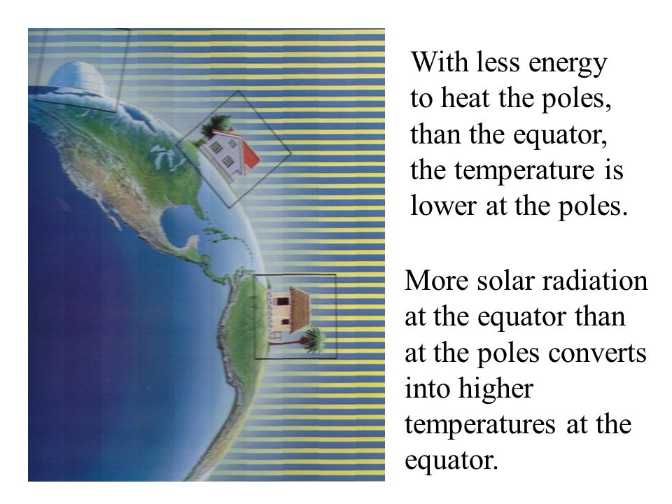 More solar radiation at the equator than at the poles converts into higher temperatures at the equator. With less energy to heat the poles, than the e