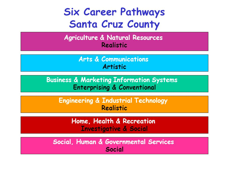 Six Career Pathways Santa Cruz County Agriculture & Natural Resources Realistic Arts & Communications Artistic Business & Marketing Information Systems Enterprising & Conventional Engineering & Industrial Technology Realistic Home, Health & Recreation Investigative & Social Social, Human & Governmental Services Social