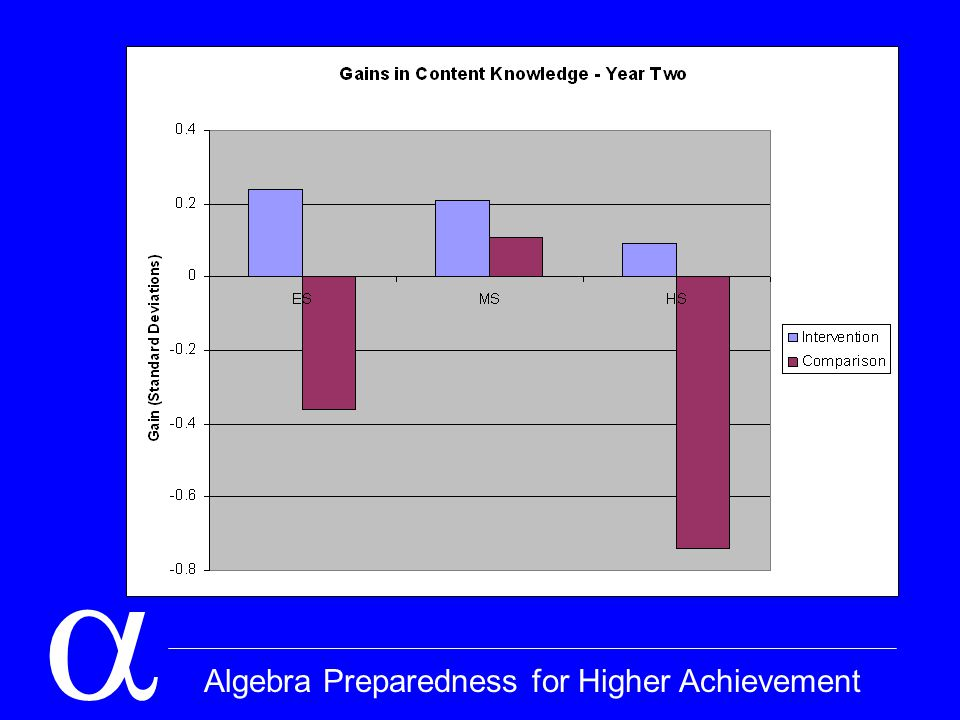  Algebra Preparedness for Higher Achievement