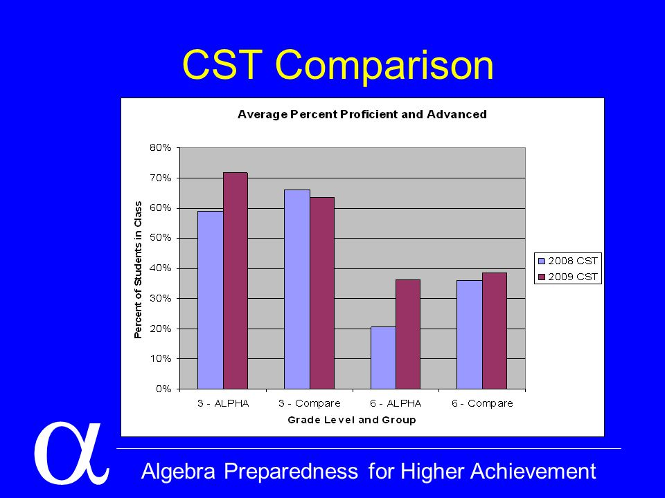  Algebra Preparedness for Higher Achievement CST Comparison