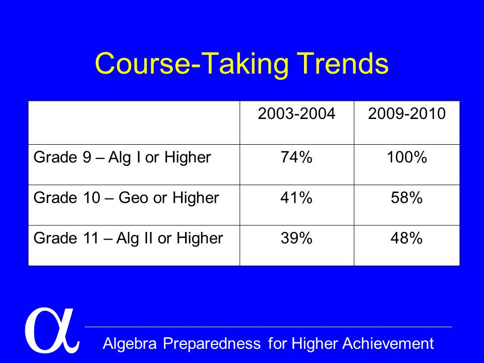  Algebra Preparedness for Higher Achievement Course-Taking Trends 2003-20042009-2010 Grade 9 – Alg I or Higher74%100% Grade 10 – Geo or Higher41%58% Grade 11 – Alg II or Higher39%48%