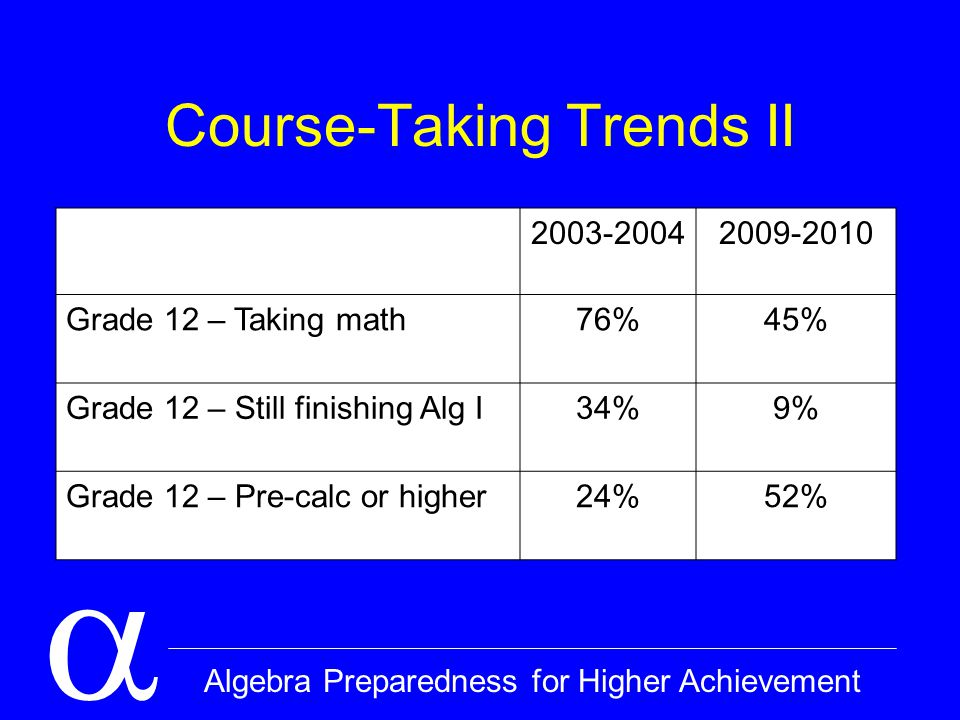  Algebra Preparedness for Higher Achievement Course-Taking Trends II 2003-20042009-2010 Grade 12 – Taking math76%45% Grade 12 – Still finishing Alg I34%9% Grade 12 – Pre-calc or higher24%52%