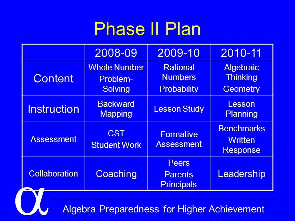  Algebra Preparedness for Higher Achievement Outcomes Portfolio: –Conjecture and generalization –Functions problem –Notation/vocabulary research –Site and personal action plans –Overall reflection Lesson Plan Collaboration Notebook