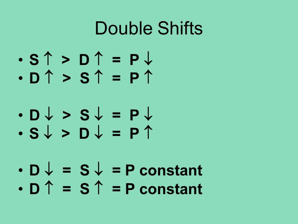 Double Shifts S  > D  = P  D  > S  = P  D  > S  = P  S  > D  = P  D  = S  = P constant D  = S  = P constant
