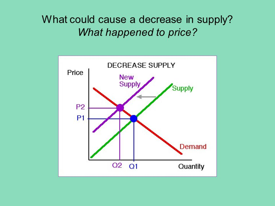 What could cause a decrease in demand? What happened to price?