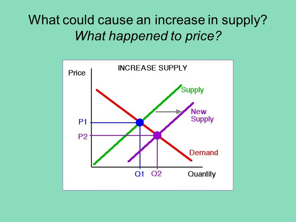 What could cause an increase in demand? What happened to price?