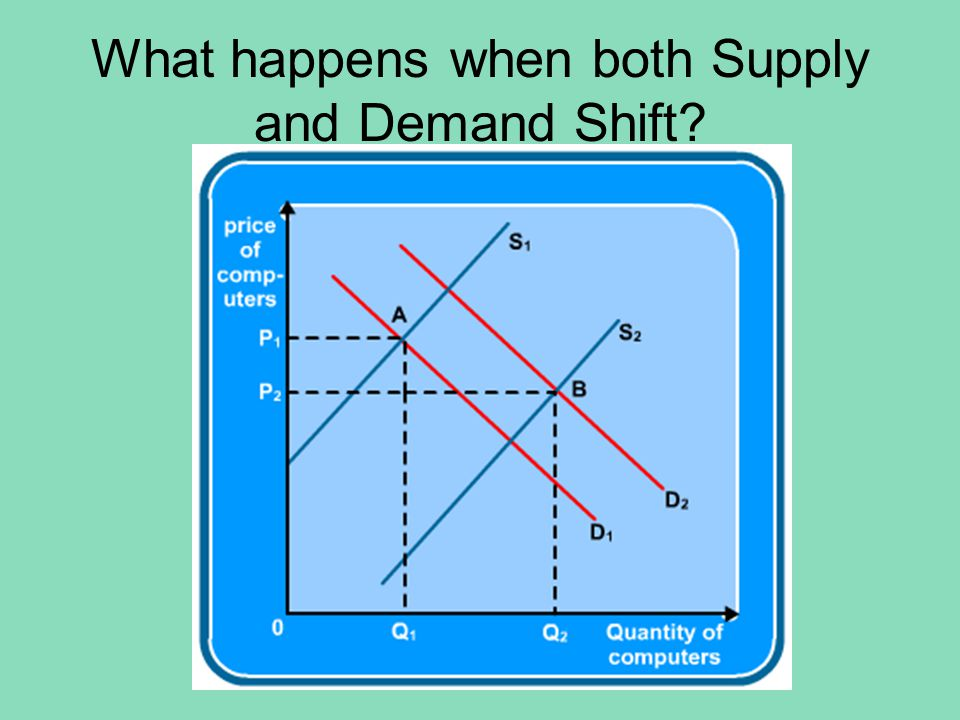What happens when both Supply and Demand Shift?