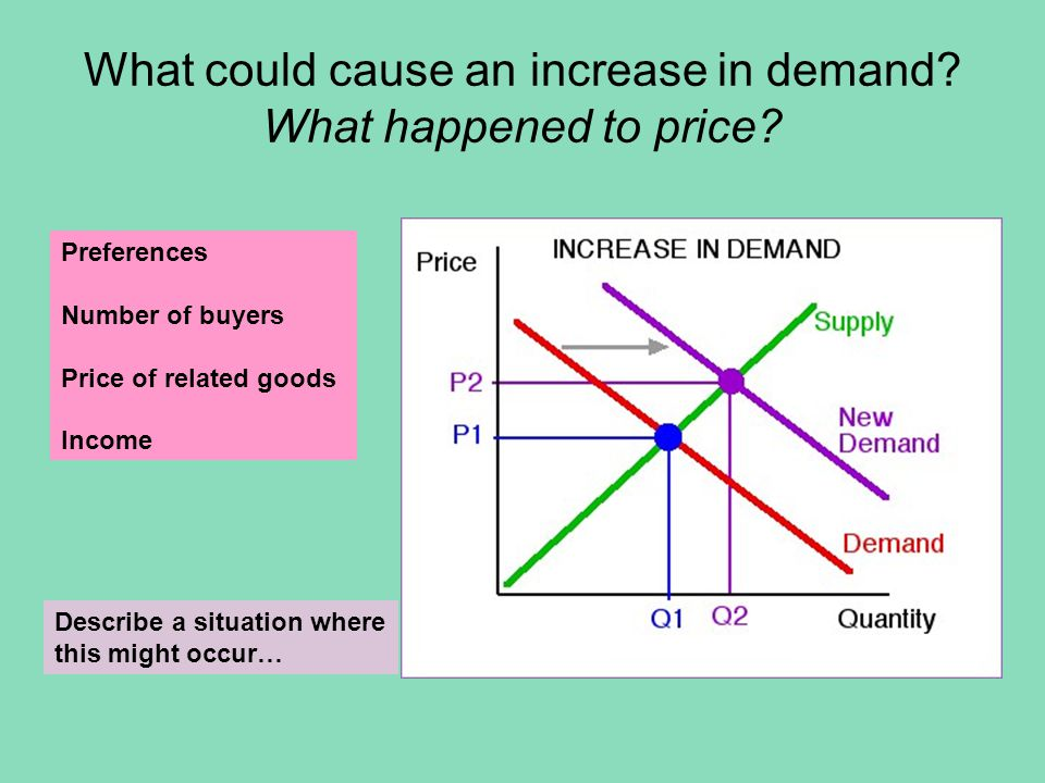 What could cause an increase in supply.What happened to price.
