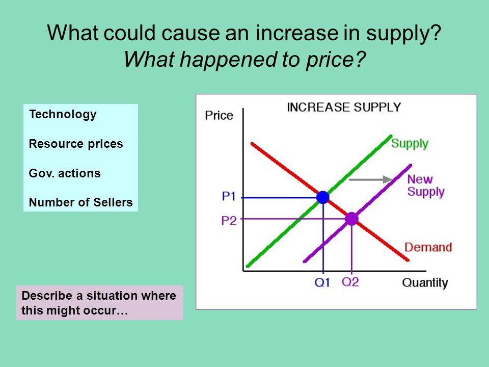 What could cause a decrease in demand.What happened to price.