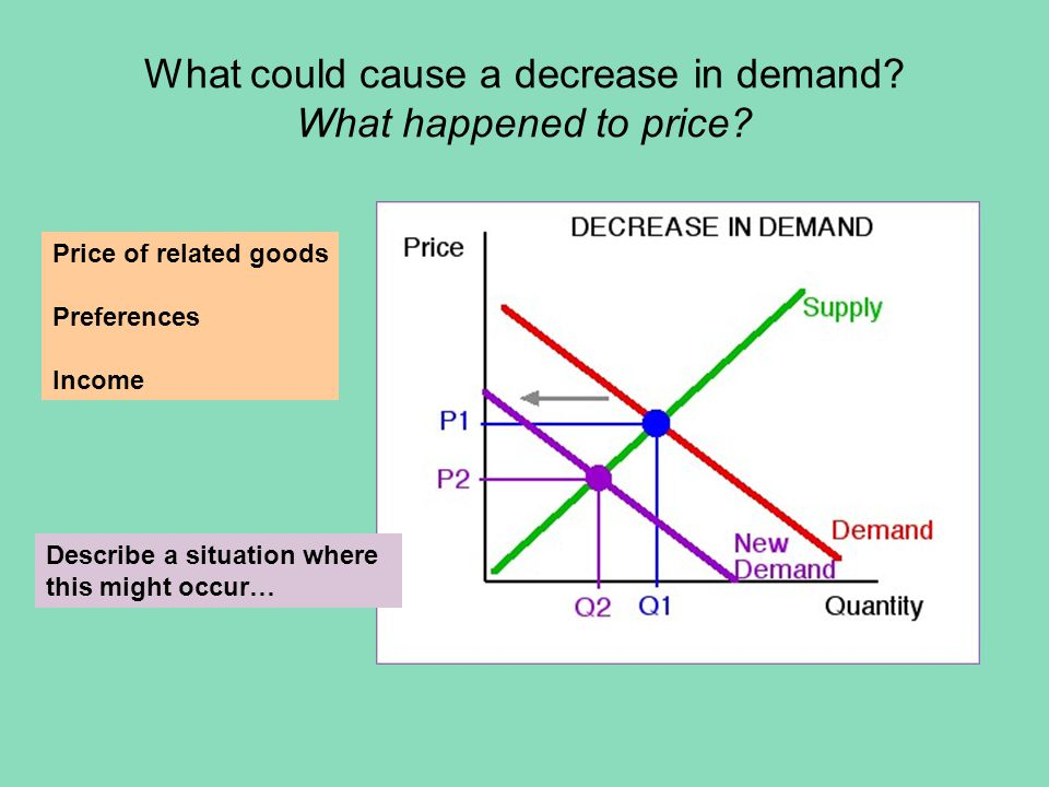 What could cause a decrease in supply.What happened to price.
