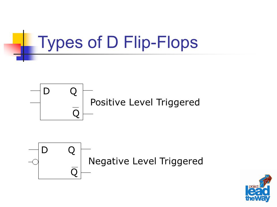 D Q Q Negative Level Triggered D Q Q Positive Level Triggered Types of D Flip-Flops