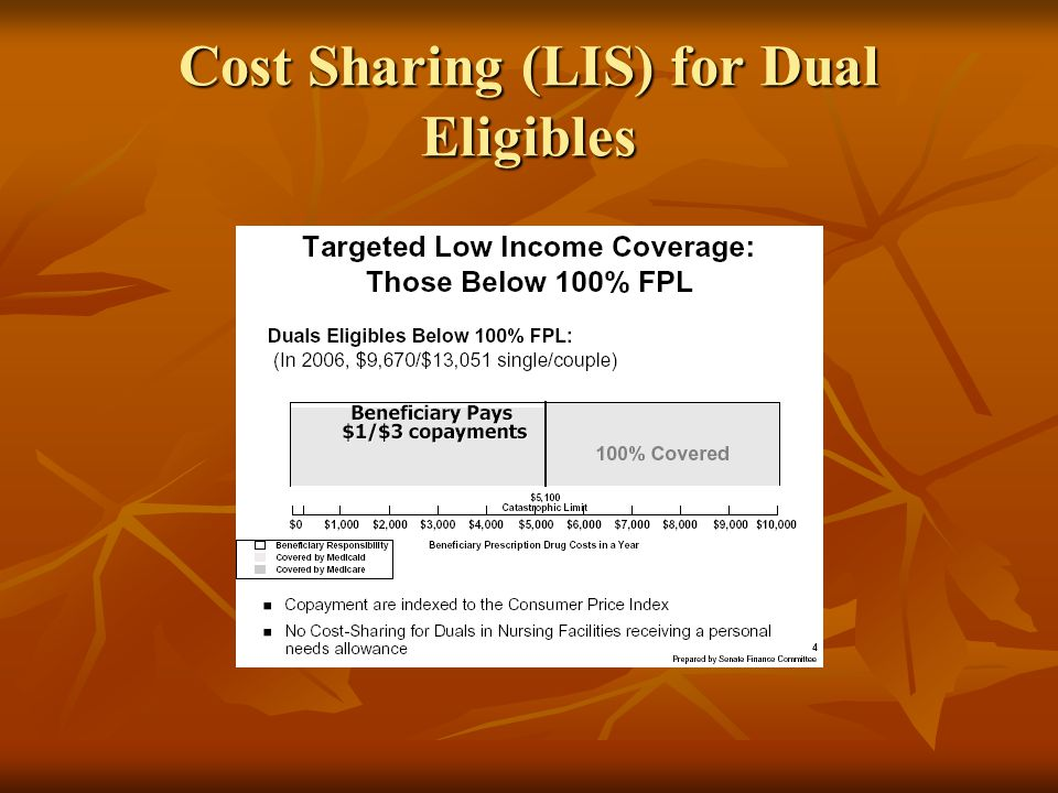 Cost Sharing (LIS) for Dual Eligibles