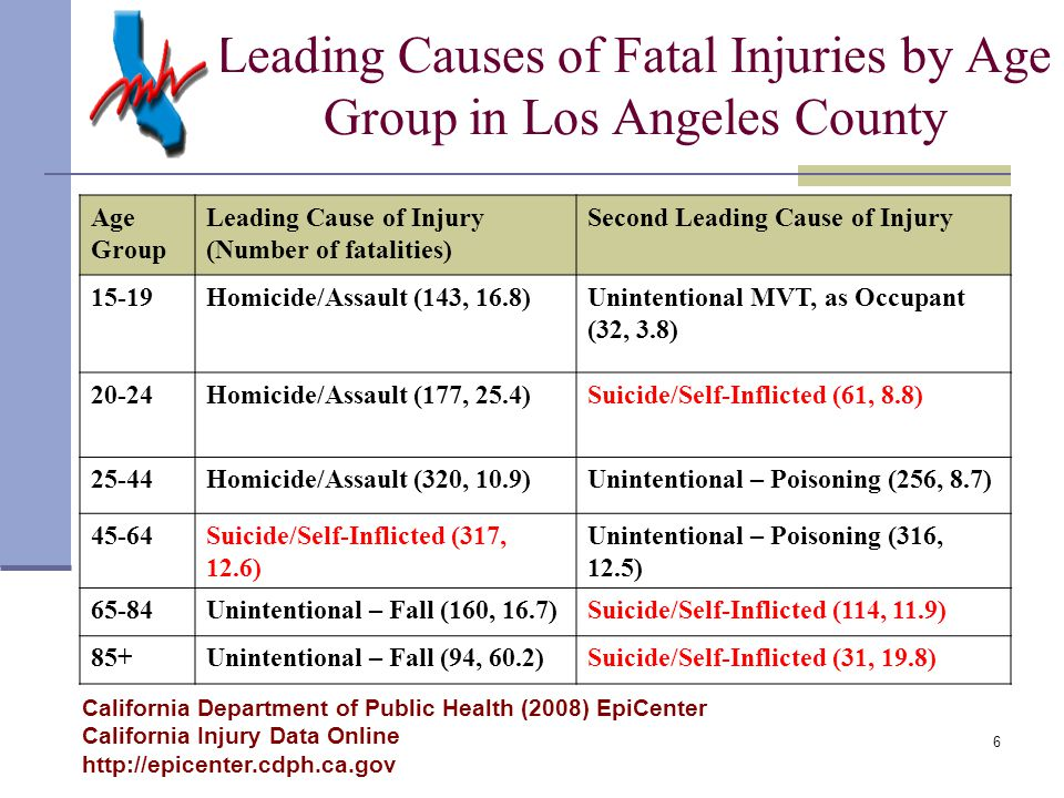 6 California Department of Public Health (2008) EpiCenter California Injury Data Online http://epicenter.cdph.ca.gov Age Group Leading Cause of Injury (Number of fatalities) Second Leading Cause of Injury 15-19Homicide/Assault (143, 16.8)Unintentional MVT, as Occupant (32, 3.8) 20-24Homicide/Assault (177, 25.4)Suicide/Self-Inflicted (61, 8.8) 25-44Homicide/Assault (320, 10.9)Unintentional – Poisoning (256, 8.7) 45-64Suicide/Self-Inflicted (317, 12.6) Unintentional – Poisoning (316, 12.5) 65-84Unintentional – Fall (160, 16.7)Suicide/Self-Inflicted (114, 11.9) 85+Unintentional – Fall (94, 60.2)Suicide/Self-Inflicted (31, 19.8) Leading Causes of Fatal Injuries by Age Group in Los Angeles County