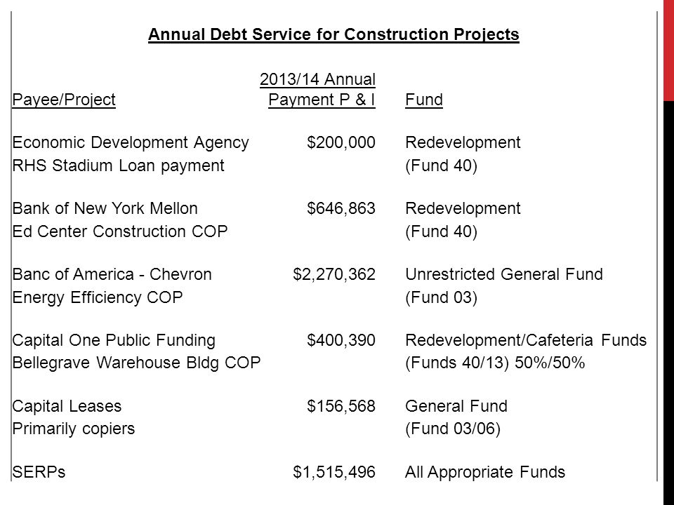 Annual Debt Service for Construction Projects Payee/Project 2013/14 Annual Payment P & IFund Economic Development Agency$200,000Redevelopment RHS Stadium Loan payment(Fund 40) Bank of New York Mellon$646,863Redevelopment Ed Center Construction COP(Fund 40) Banc of America - Chevron$2,270,362Unrestricted General Fund Energy Efficiency COP(Fund 03) Capital One Public Funding$400,390Redevelopment/Cafeteria Funds Bellegrave Warehouse Bldg COP(Funds 40/13) 50%/50% Capital Leases$156,568General Fund Primarily copiers(Fund 03/06) SERPs$1,515,496All Appropriate Funds