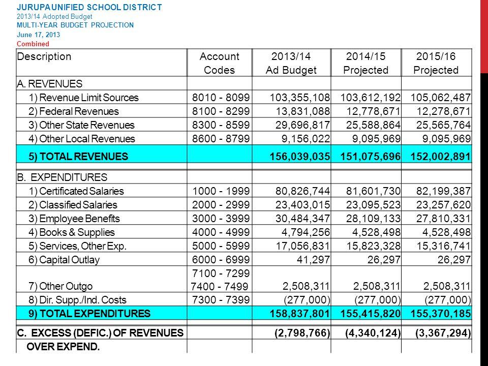 DescriptionAccount2013/142014/152015/16 CodesAd BudgetProjected A.