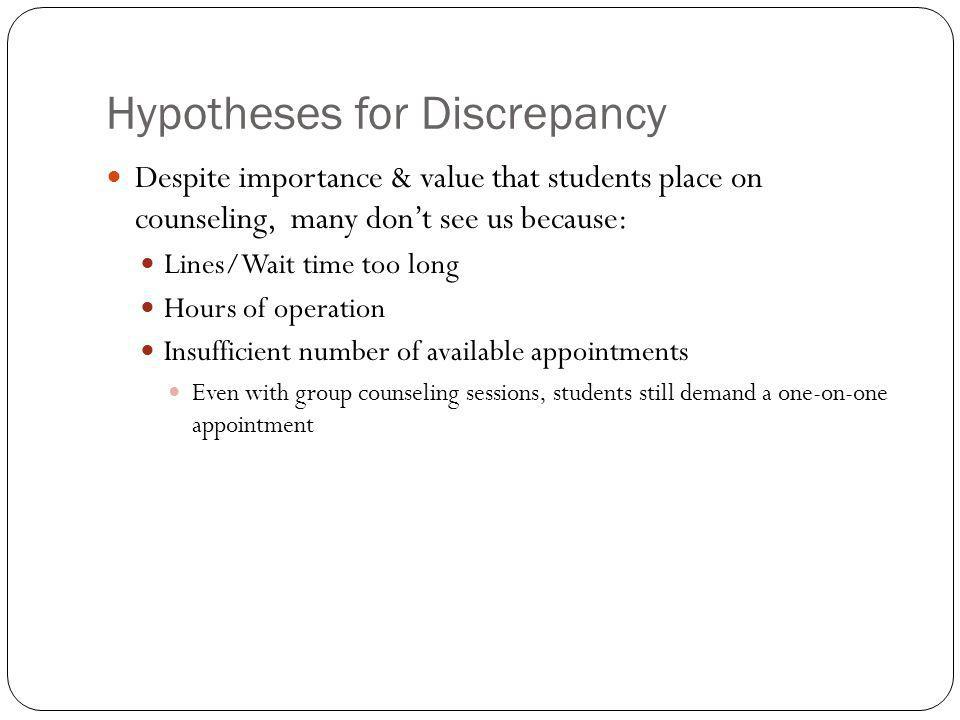 Hypotheses for Discrepancy Despite importance & value that students place on counseling, many don't see us because: Lines/Wait time too long Hours of