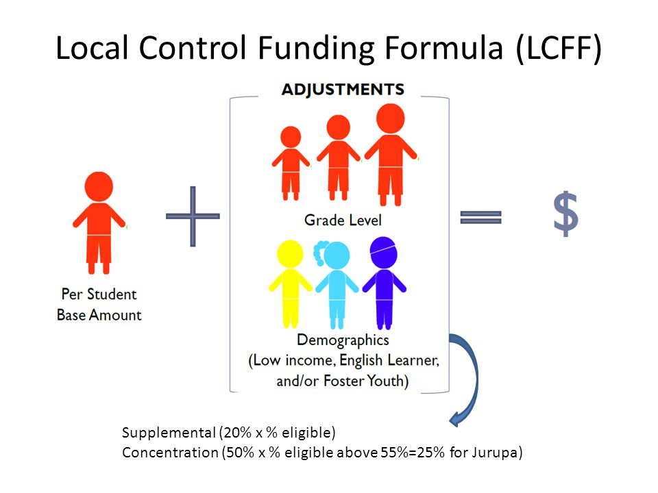 Local Control Funding Formula (LCFF) Supplemental (20% x % eligible) Concentration (50% x % eligible above 55%=25% for Jurupa)
