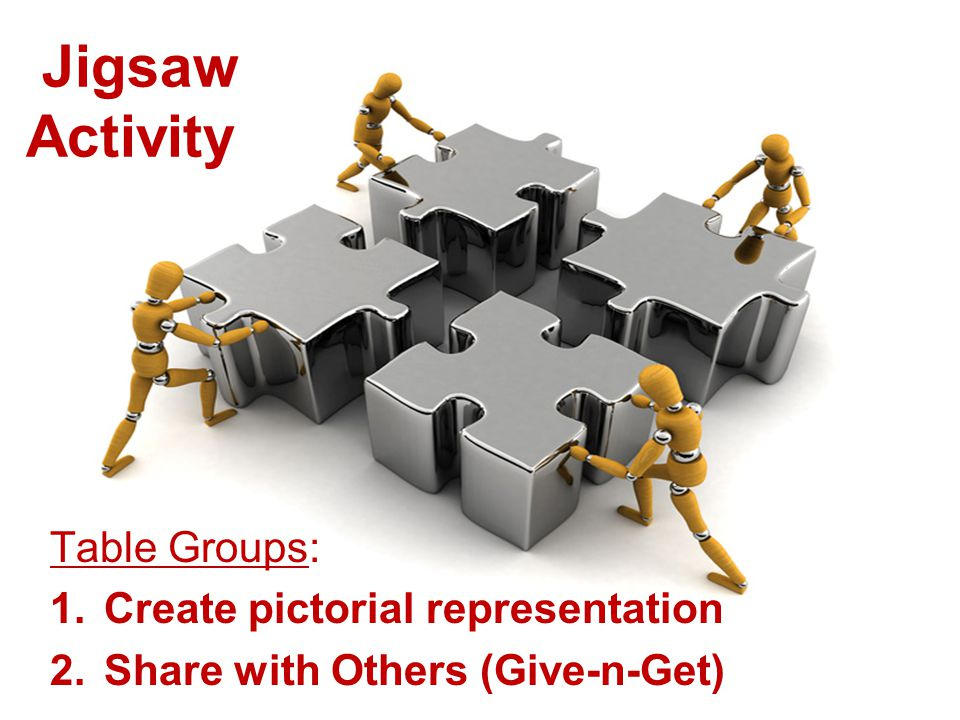 Table Groups: 1.Create pictorial representation 2.Share with Others (Give-n-Get) Jigsaw Activity