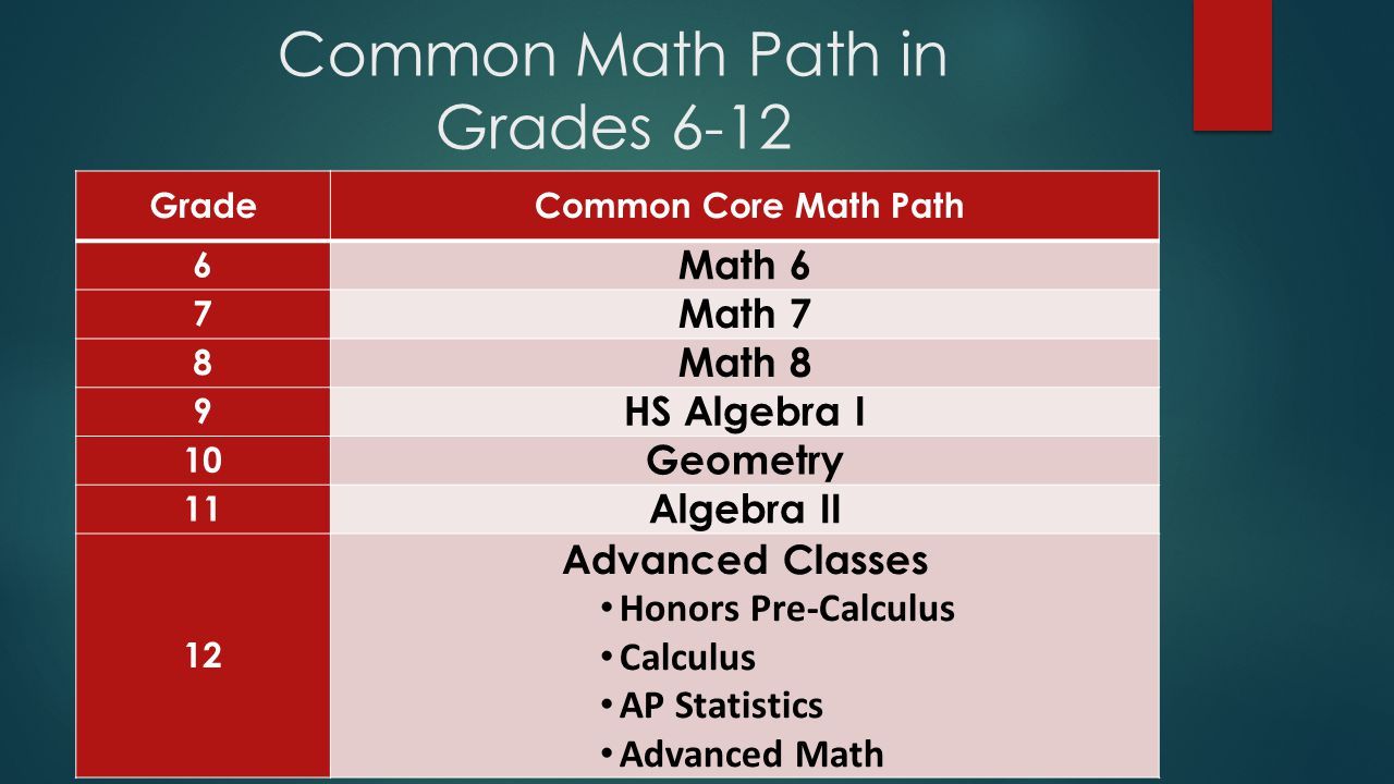 Common Math Path in Grades 6-12 Grade Common Core Math Path 6 Math 6 7 Math 7 8 Math 8 9 HS Algebra I 10 Geometry 11 Algebra II 12 Advanced Classes Honors Pre-Calculus Calculus AP Statistics Advanced Math