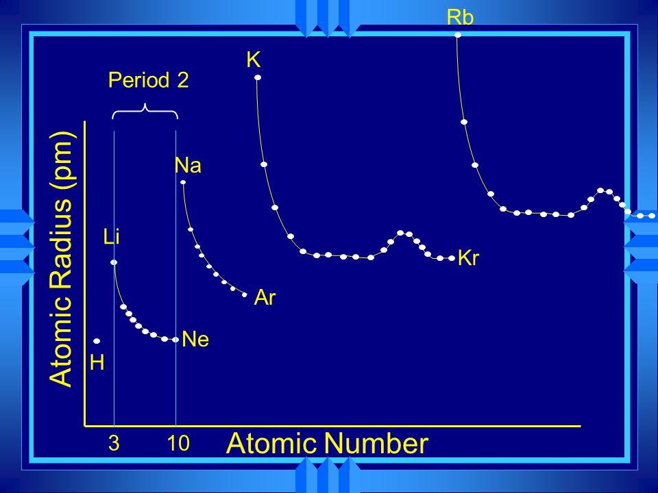 Atomic Number Atomic Radius (pm) H Li Ne Ar 10 Na K Kr Rb 3 Period 2