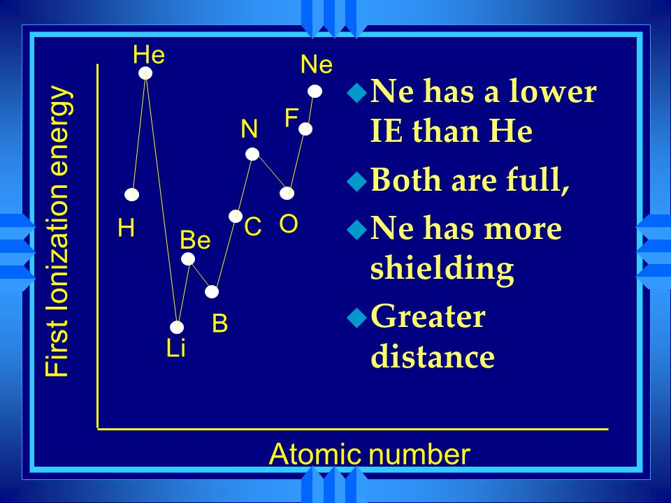 First Ionization energy Atomic number H He Li Be B C N O F Ne u Ne has a lower IE than He u Both are full, u Ne has more shielding u Greater distance
