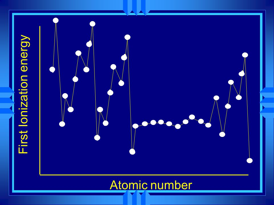 First Ionization energy Atomic number