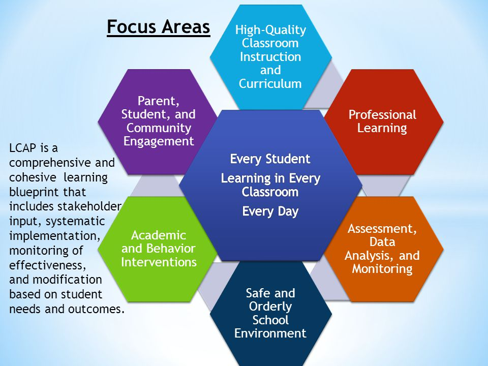 LCAP is a comprehensive and cohesive learning blueprint that includes stakeholder input, systematic implementation, monitoring of effectiveness, and modification based on student needs and outcomes.