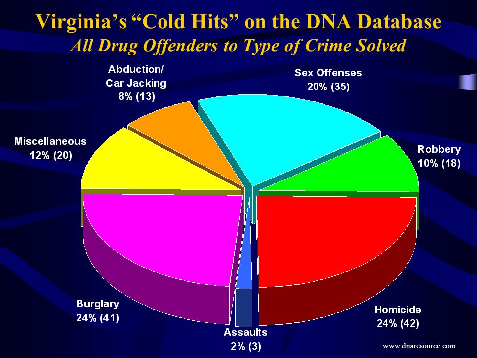 Virginia's Cold Hits on the DNA Database All Drug Offenders to Type of Crime Solved www.dnaresource.com