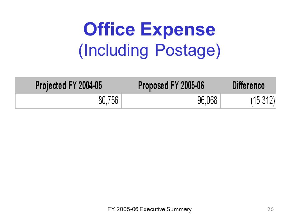 FY 2005-06 Executive Summary20 Office Expense (Including Postage)