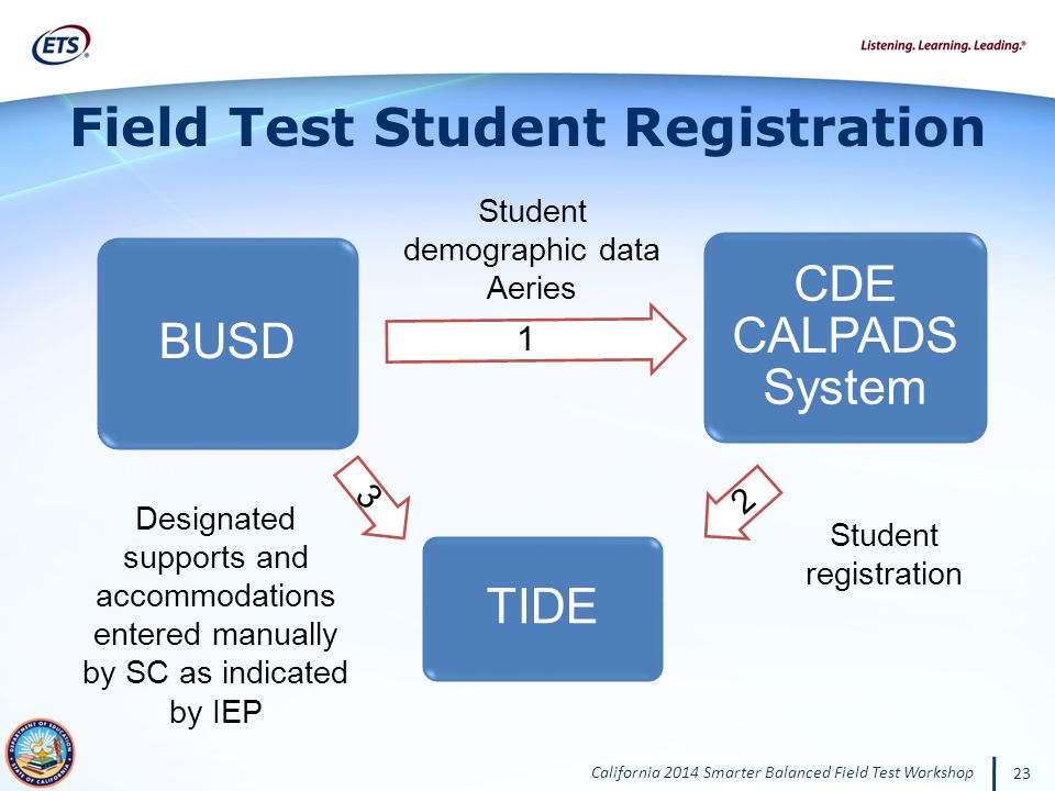 California 2014 Smarter Balanced Field Test Workshop 23 Field Test Student Registration BUSD 1 CDE CALPADS System 2 TIDE 3 Student demographic data Aeries Student registration Designated supports and accommodations entered manually by SC as indicated by IEP
